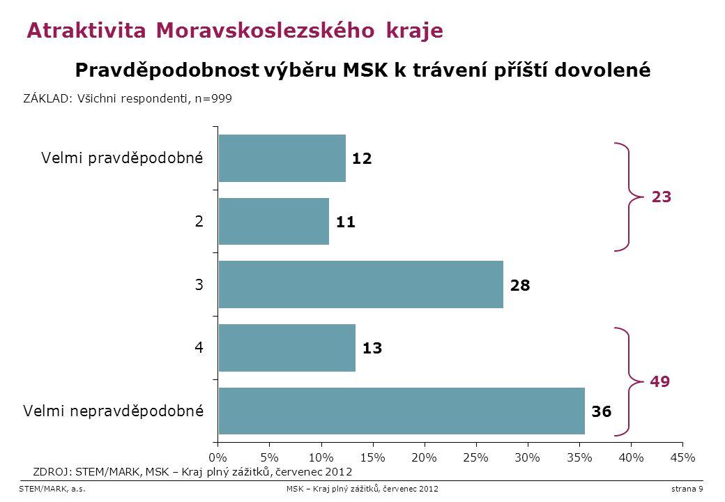 STEM/MARK, a.s.MSK – Kraj plný zážitků, červenec 2012strana 10 Atraktivita Moravskoslezského kraje