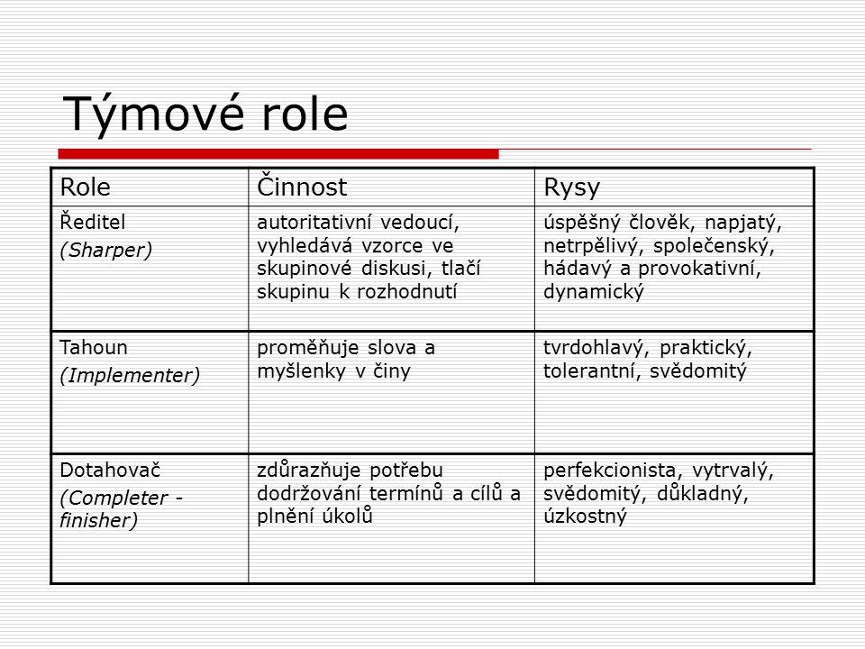Týmové role RoleČinnostRysy Chrlič (Plant) přichází s návrhy a novými myšlenkami, proniká do podstaty věci individualista, vážný a erudovaný, neortodoxní, intelektuál Rejpal či hodnotící kritik (Monitor - evaluator) analyzuje problémy a složité otázky, hodnotí přínos ostatních střízlivý, inteligentní, rezervovaný, objektivní, racionální, nevzrušuje se Specialista (Specialist) má specifické technické či jiné odborné dovednosti, typické bývá zaujetí pro vlastní obor iniciativní, cílevědomý, oddaný své profesi, problémy s komunikací