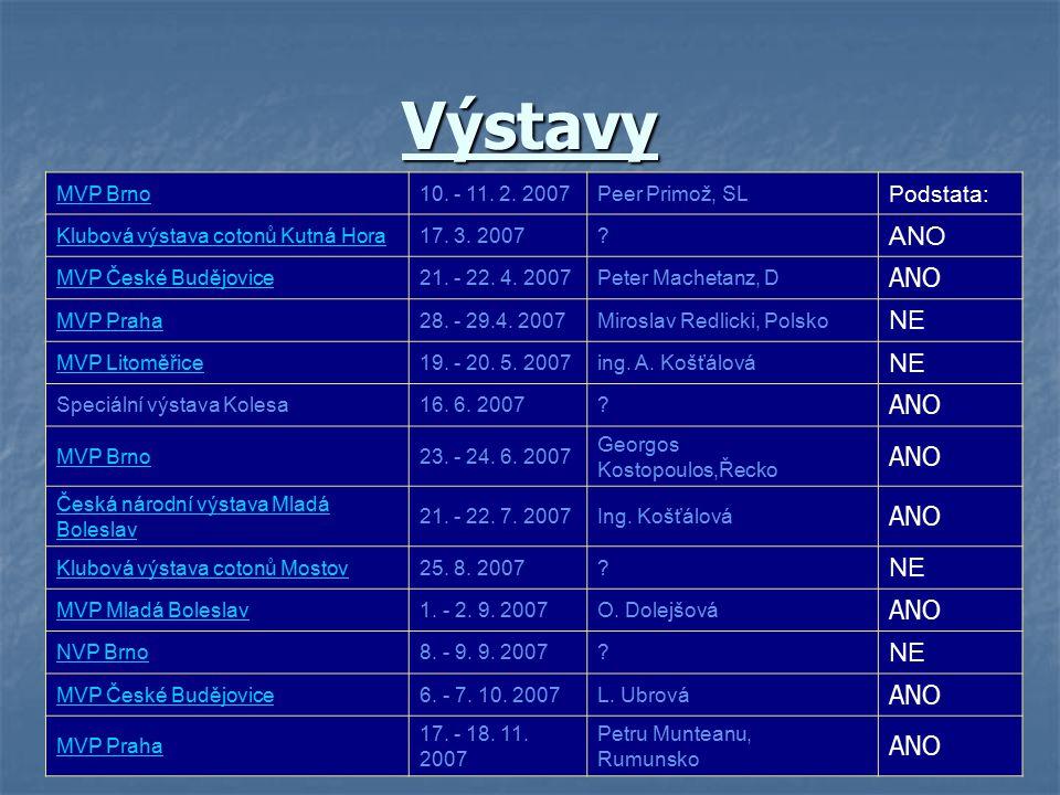 Výstavy MVP Brno10. - 11. 2. 2007Peer Primož, SL Podstata: Klubová výstava cotonů Kutná Hora17. 3. 2007? ANO MVP České Budějovice21. - 22. 4. 2007Pete