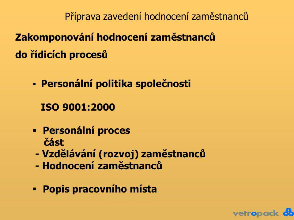 Příprava zavedení hodnocení zaměstnanců Zakomponování hodnocení zaměstnanců do řídicích procesů  Personální politika společnosti ISO 9001:2000  Personální proces část - Vzdělávání (rozvoj) zaměstnanců - Hodnocení zaměstnanců  Popis pracovního místa