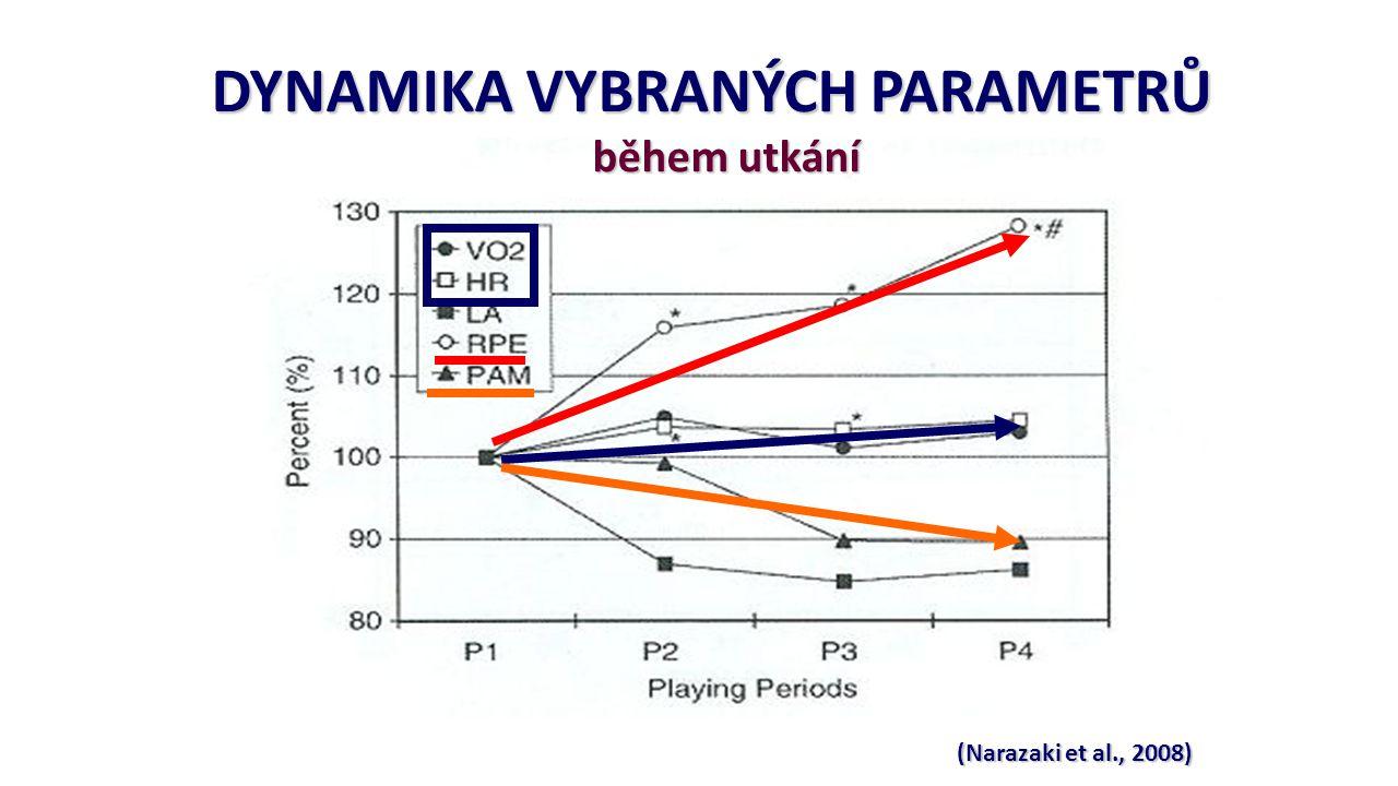 (Narazaki et al., 2008) DYNAMIKA VYBRANÝCH PARAMETRŮ během utkání během utkání