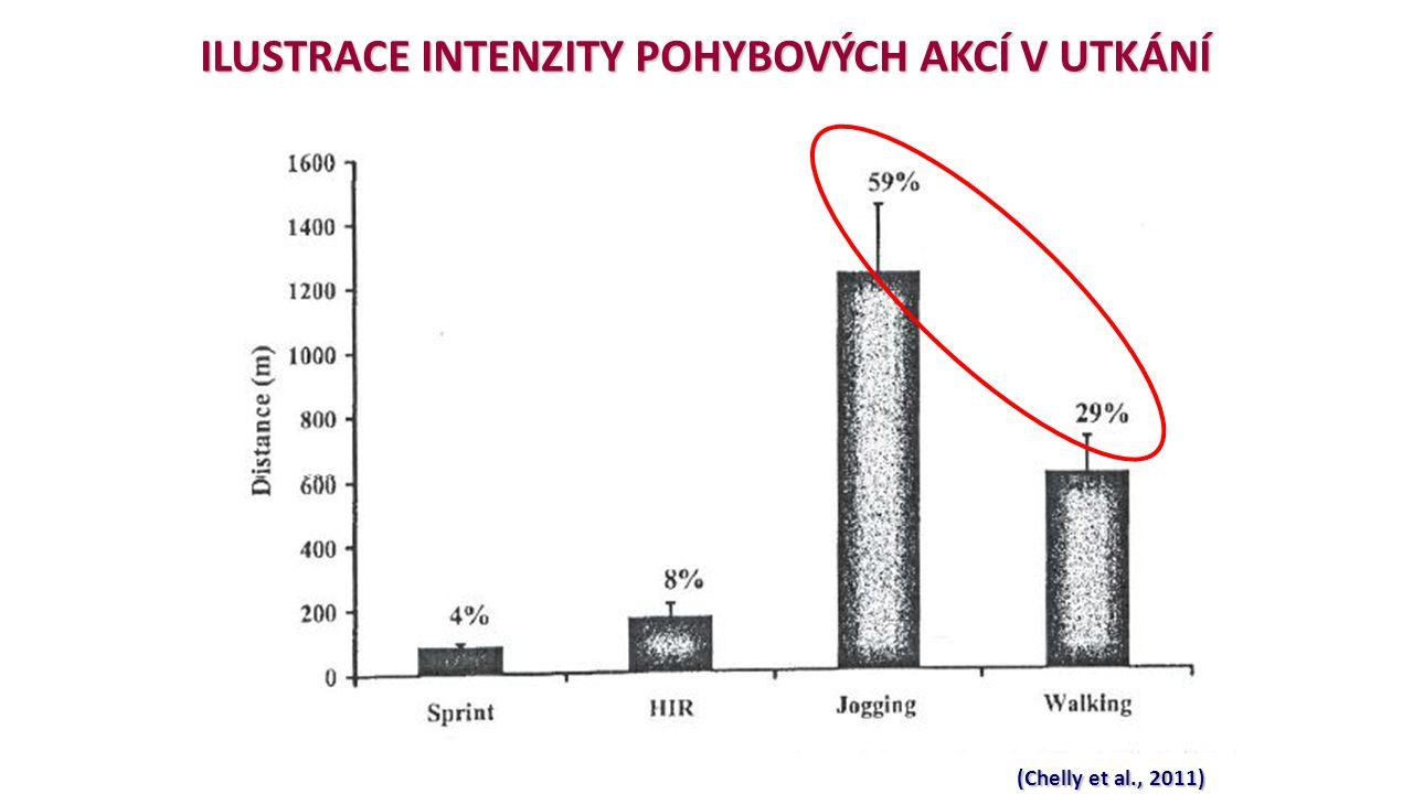 (Chelly et al., 2011) ILUSTRACE INTENZITY POHYBOVÝCH AKCÍ V UTKÁNÍ