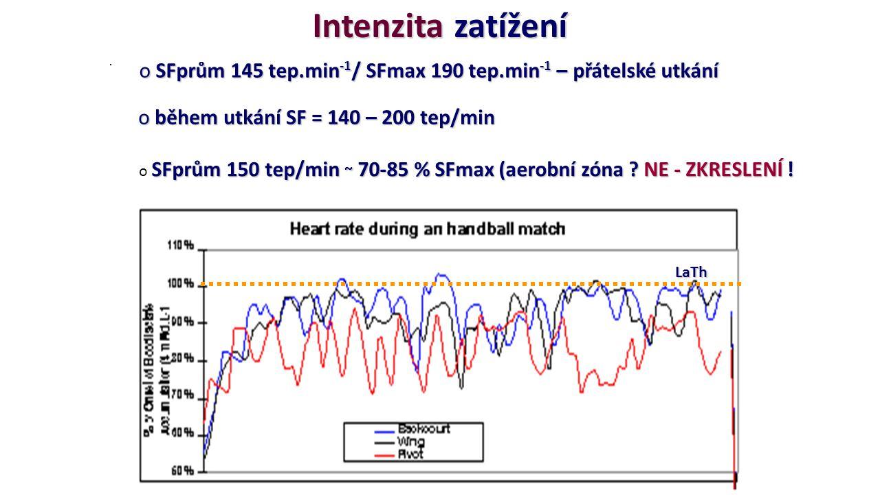 Intenzita zatížení o SFprům 145 tep.min -1 / SFmax 190 tep.min -1 – přátelské utkání SFprům 150 tep/min ~ 70-85 % SFmax (aerobní zóna ? NE - ZKRESLENÍ