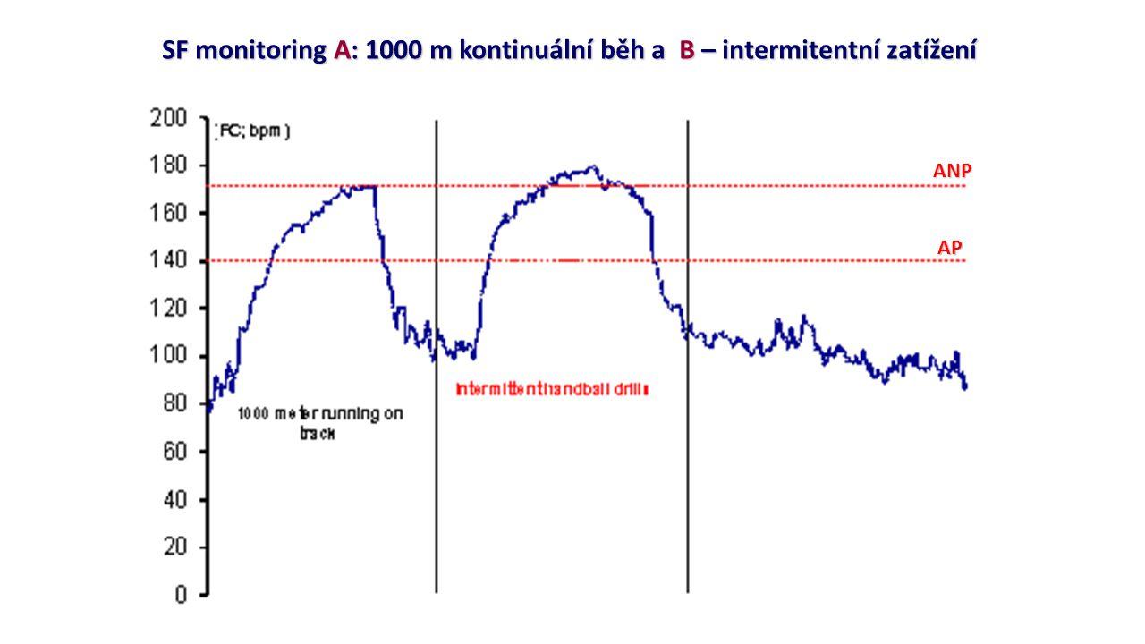 SF monitoring A: 1000 m kontinuální běh a B – intermitentní zatížení APANP