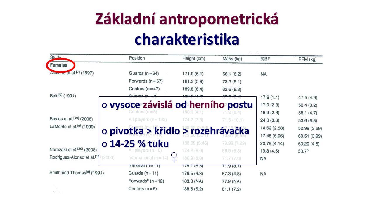 Základní antropometrická charakteristika o vysoce závislá od herního postu o pivotka > křídlo > rozehrávačka o 14-25 % tuku ♀