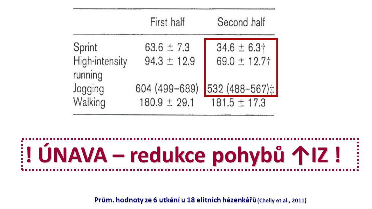 Prům. hodnoty ze 6 utkání u 18 elitních házenkářů (Chelly et al., 2011) ! ÚNAVA – redukce pohybů ↑IZ !