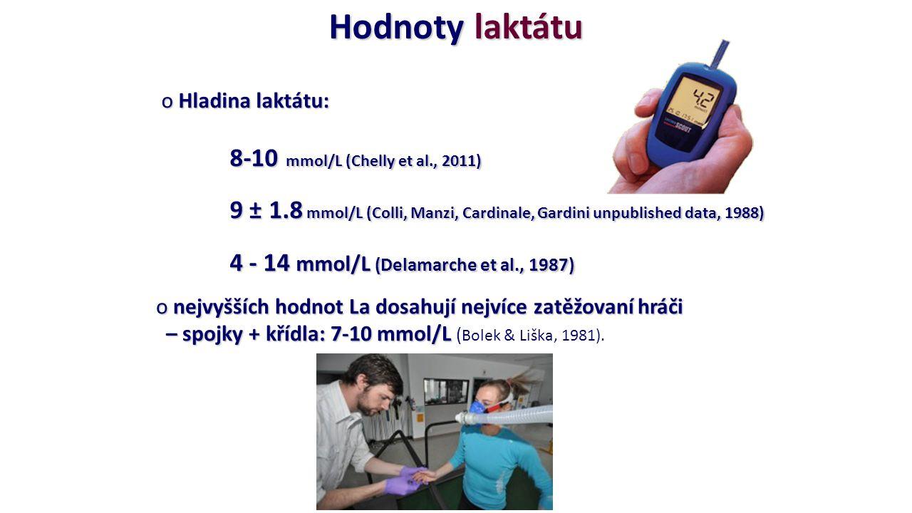 o Hladina laktátu: 8-10 mmol/L (Chelly et al., 2011) 9 ± 1.8 mmol/L (Colli, Manzi, Cardinale, Gardini unpublished data, 1988) 4 - 14 mmol/L (Delamarch