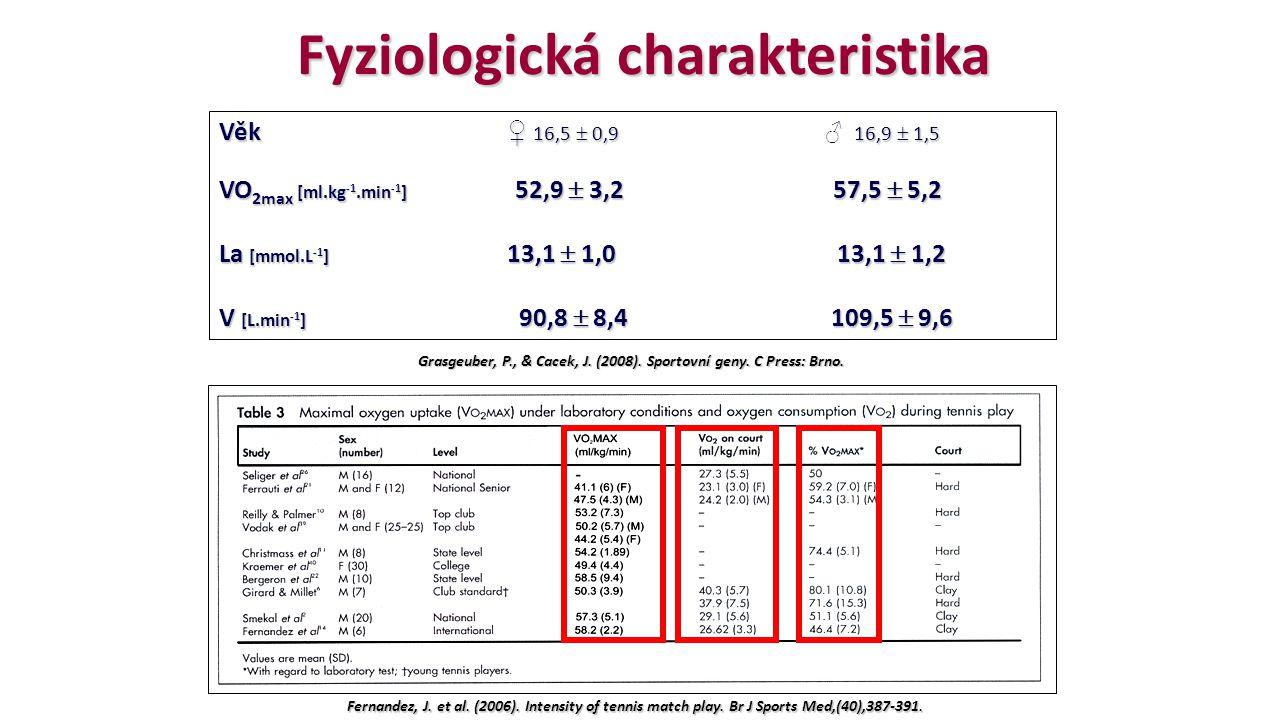 Fyziologická charakteristika Fernandez, J. et al. (2006). Intensity of tennis match play. Br J Sports Med,(40),387-391. Věk ♀ 16,5  0,9 16,9  1,5 Vě