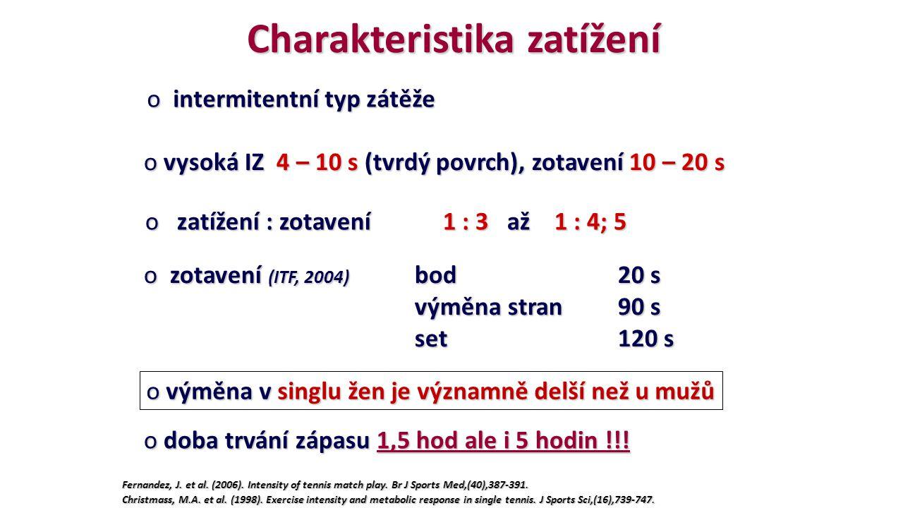 Charakteristika zatížení o vysoká IZ 4 – 10 s (tvrdý povrch), zotavení 10 – 20 s o zatížení : zotavení 1 : 3 až 1 : 4; 5 o intermitentní typ zátěže o