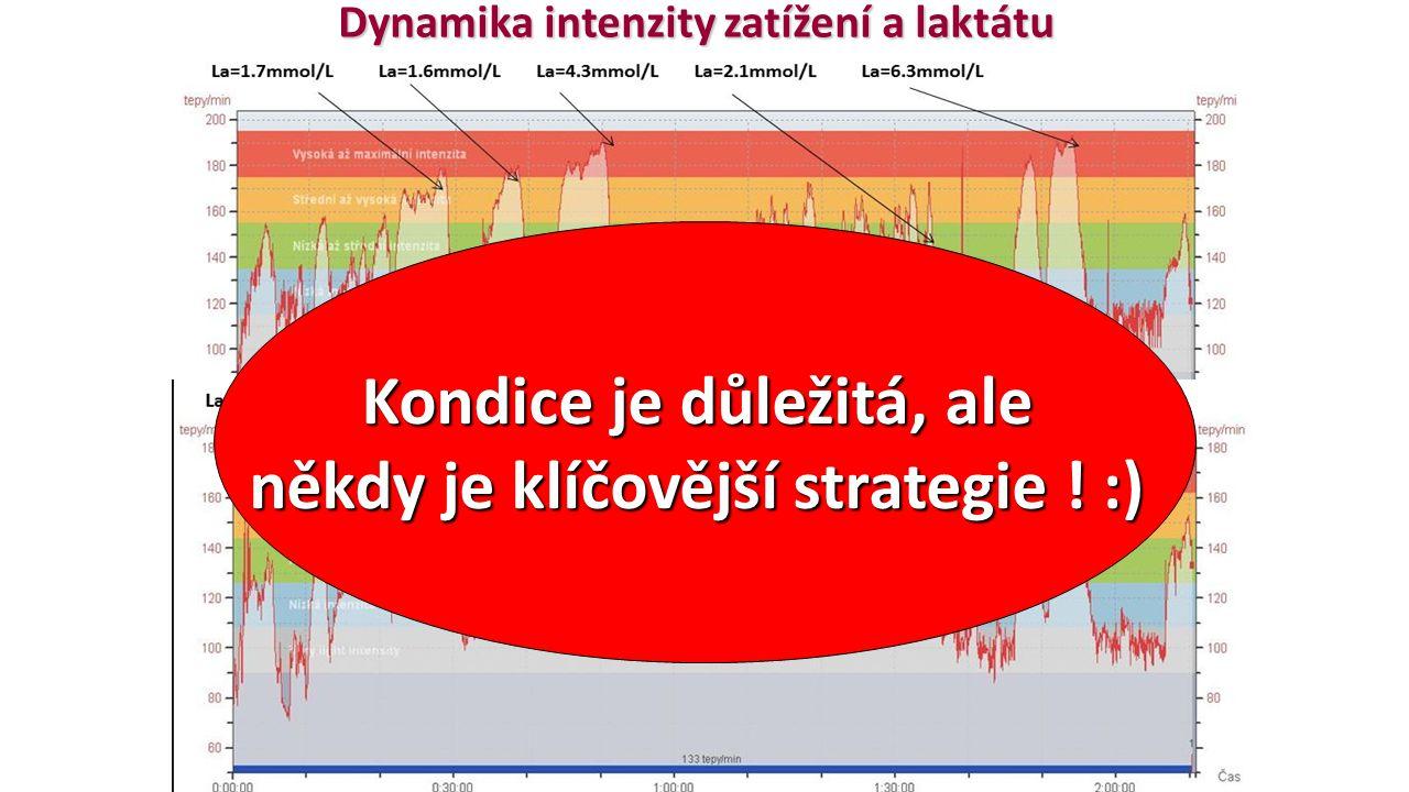 Dynamika intenzity zatížení a laktátu Kondice je důležitá, ale někdy je klíčovější strategie ! :)