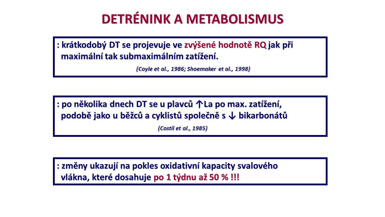 DETRÉNINK A METABOLISMUS : krátkodobý DT se projevuje ve zvýšené hodnotě RQ jak při maximální tak submaximálním zatížení. maximální tak submaximálním