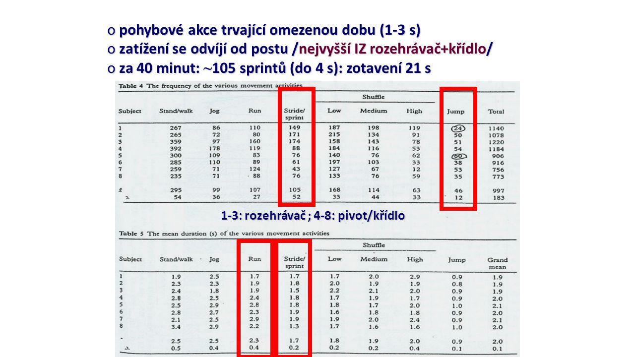 o pohybové akce trvající omezenou dobu (1-3 s) o zatížení se odvíjí od postu /nejvyšší IZ rozehrávač+křídlo/ o za 40 minut: ~ 105 sprintů (do 4 s): zo