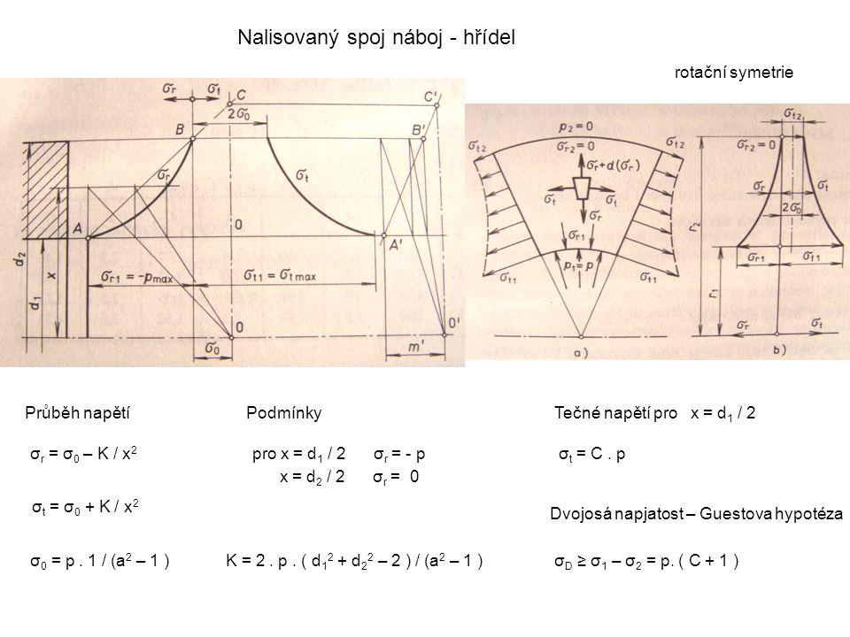 Nalisovaný spoj náboj - hřídel Průběh napětí σ r = σ 0 – K / x 2 σ t = σ 0 + K / x 2 σ 0 = p. 1 / (a 2 – 1 ) Podmínky pro x = d 1 / 2 σ r = - p x = d