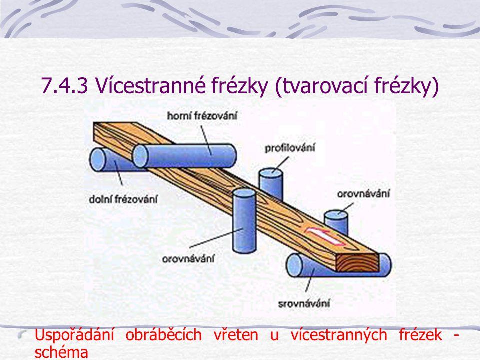 7.4.3 Vícestranné frézky (tvarovací frézky) Použití frézovacích nástrojů umožňuje navíc zároveň profilování ohoblované hrany – viz schéma na následují