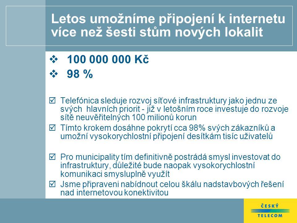 Letos umožníme připojení k internetu více než šesti stům nových lokalit  100 000 000 Kč  98 %  Telefónica sleduje rozvoj síťové infrastruktury jako jednu ze svých hlavních priorit - již v letošním roce investuje do rozvoje sítě neuvěřitelných 100 milionů korun  Tímto krokem dosáhne pokrytí cca 98% svých zákazníků a umožní vysokorychlostní připojení desítkám tisíc uživatelů  Pro municipality tím definitivně postrádá smysl investovat do infrastruktury, důležité bude naopak vysokorychlostní komunikaci smysluplně využít  Jsme připraveni nabídnout celou škálu nadstavbových řešení nad internetovou konektivitou