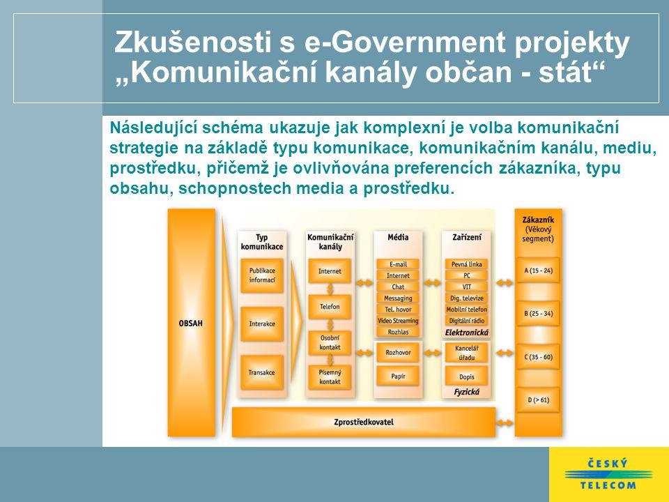 """Zkušenosti s e-Government projekty """"Komunikační kanály občan - stát Následující schéma ukazuje jak komplexní je volba komunikační strategie na základě typu komunikace, komunikačním kanálu, mediu, prostředku, přičemž je ovlivňována preferencích zákazníka, typu obsahu, schopnostech media a prostředku."""