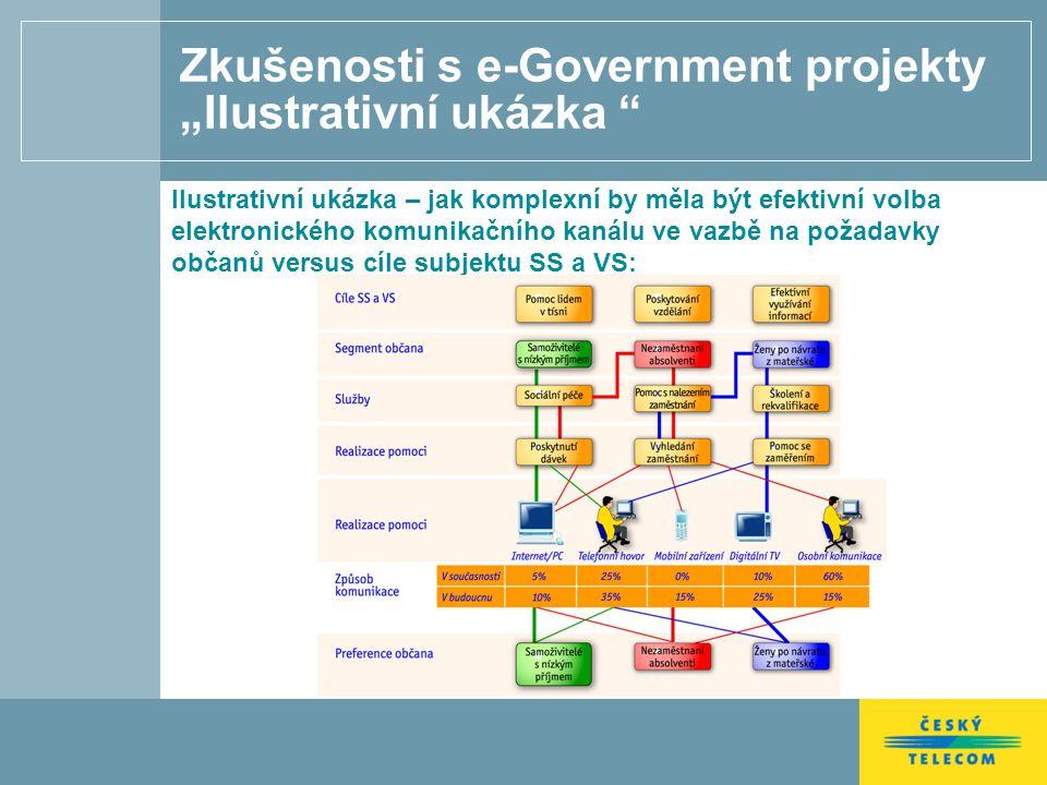 """Zkušenosti s e-Government projekty """"Ilustrativní ukázka Ilustrativní ukázka – jak komplexní by měla být efektivní volba elektronického komunikačního kanálu ve vazbě na požadavky občanů versus cíle subjektu SS a VS:"""