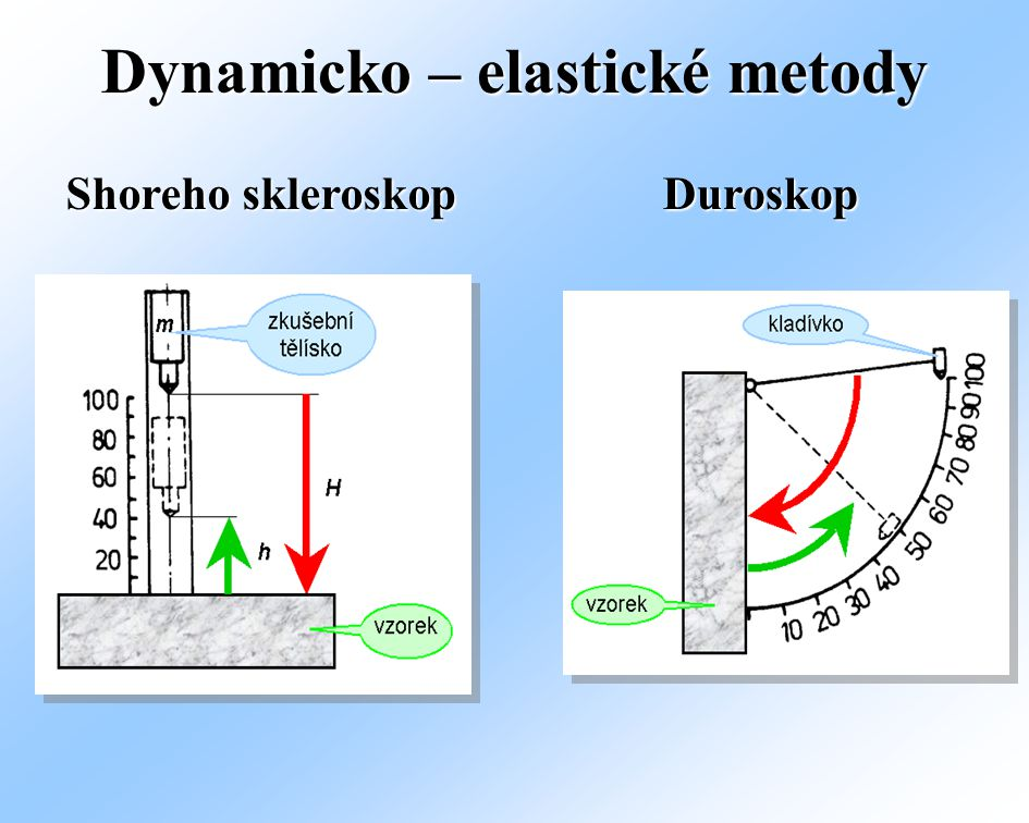 Shoreho skleroskop Duroskop Dynamicko – elastické metody