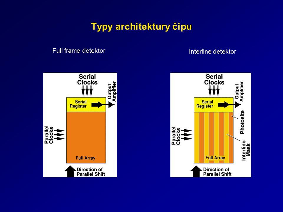 Typy architektury čipu Full frame detektor Interline detektor