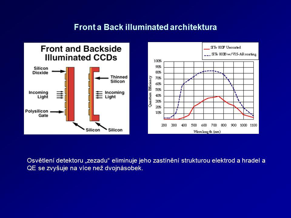 """Front a Back illuminated architektura Osvětlení detektoru """"zezadu"""" eliminuje jeho zastínění strukturou elektrod a hradel a QE se zvyšuje na více než d"""
