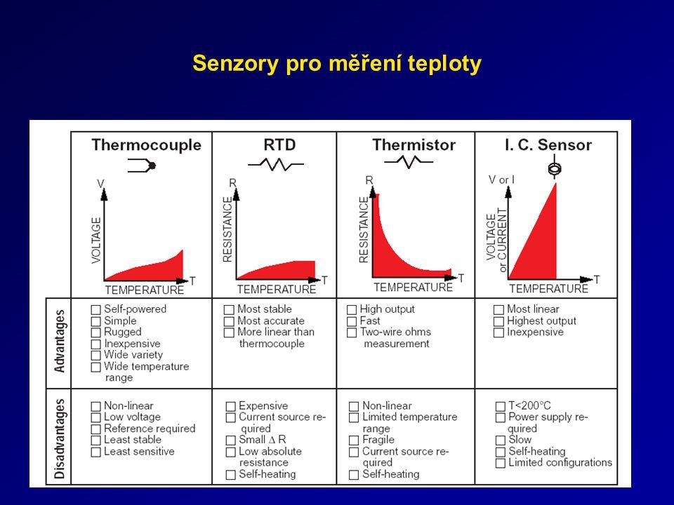 Chemický senzor ISFET
