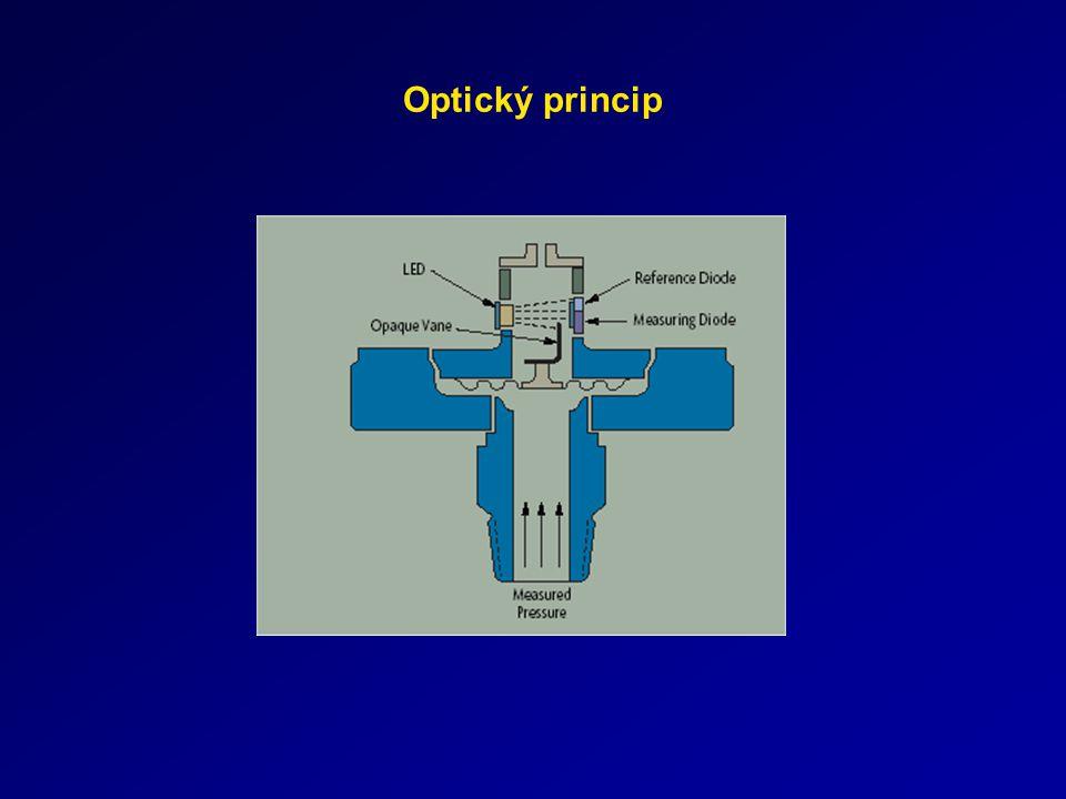 Optický princip