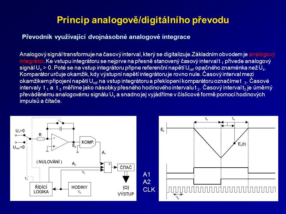 Princip analogově/digitálního převodu Převodník využívající dvojnásobné analogové integrace Analogový signál transformuje na časový interval, který se