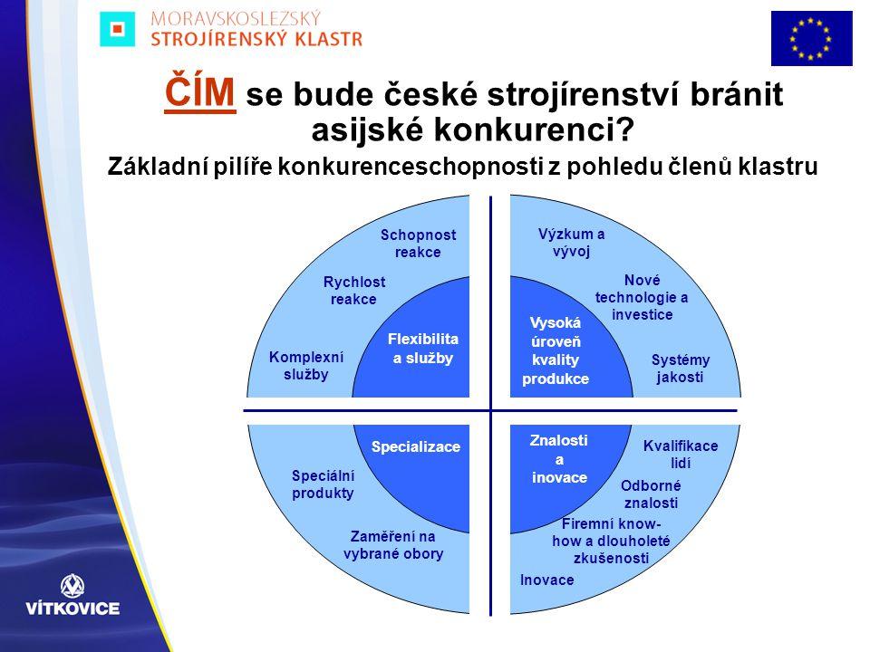 Výzkum a vývoj Nové technologie a investice Systémy jakosti Kvalifikace lidí Odborné znalosti Firemní know- how a dlouholeté zkušenosti Inovace Schopn