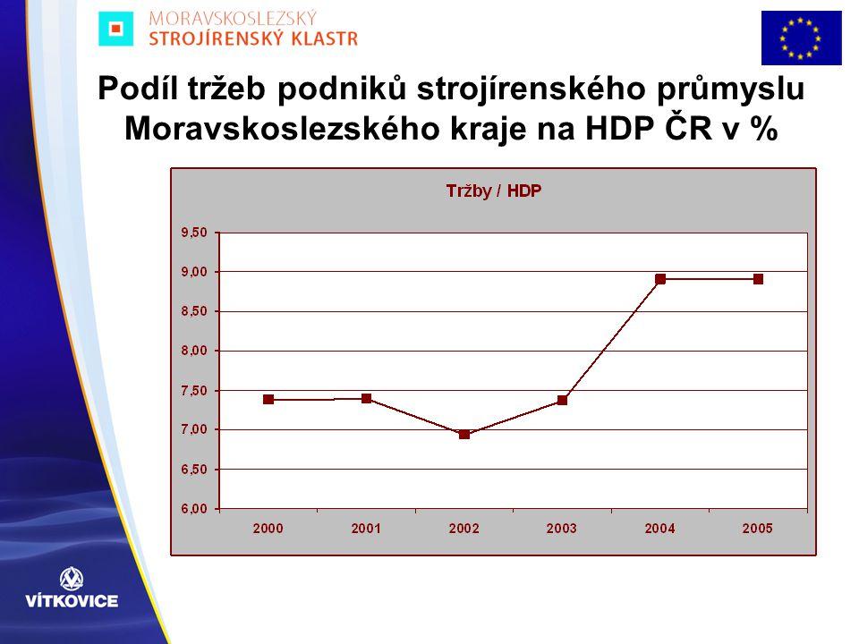 Podíl tržeb podniků strojírenského průmyslu Moravskoslezského kraje na HDP ČR v %