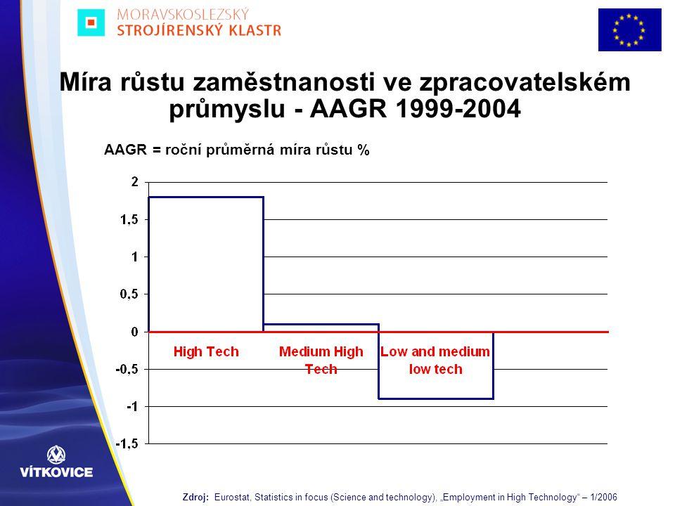 """Míra růstu zaměstnanosti ve zpracovatelském průmyslu - AAGR 1999-2004 Zdroj: Eurostat, Statistics in focus (Science and technology), """"Employment in Hi"""