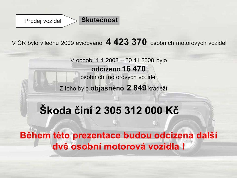 Prodej vozidel Skutečnost V ČR bylo v lednu 2009 evidováno 4 423 370 osobních motorových vozidel V období 1.1.2008 – 30.11.2008 bylo odcizeno 16 470 o