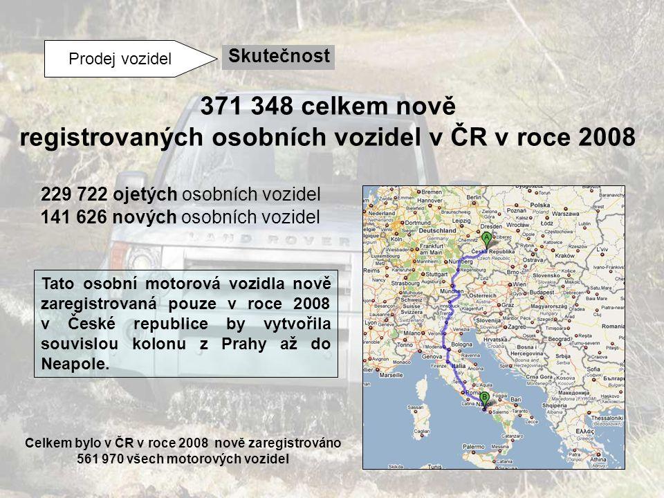 Prodej vozidel Skutečnost Celkem bylo v ČR v roce 2008 nově zaregistrováno 561 970 všech motorových vozidel 141 626 nových osobních vozidel 229 722 oj