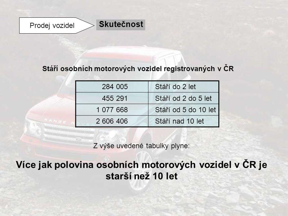 Prodej vozidel Skutečnost Stáří osobních motorových vozidel registrovaných v ČR 284 005 Stáří do 2 let 455 291 Stáří od 2 do 5 let 1 077 668 Stáří od