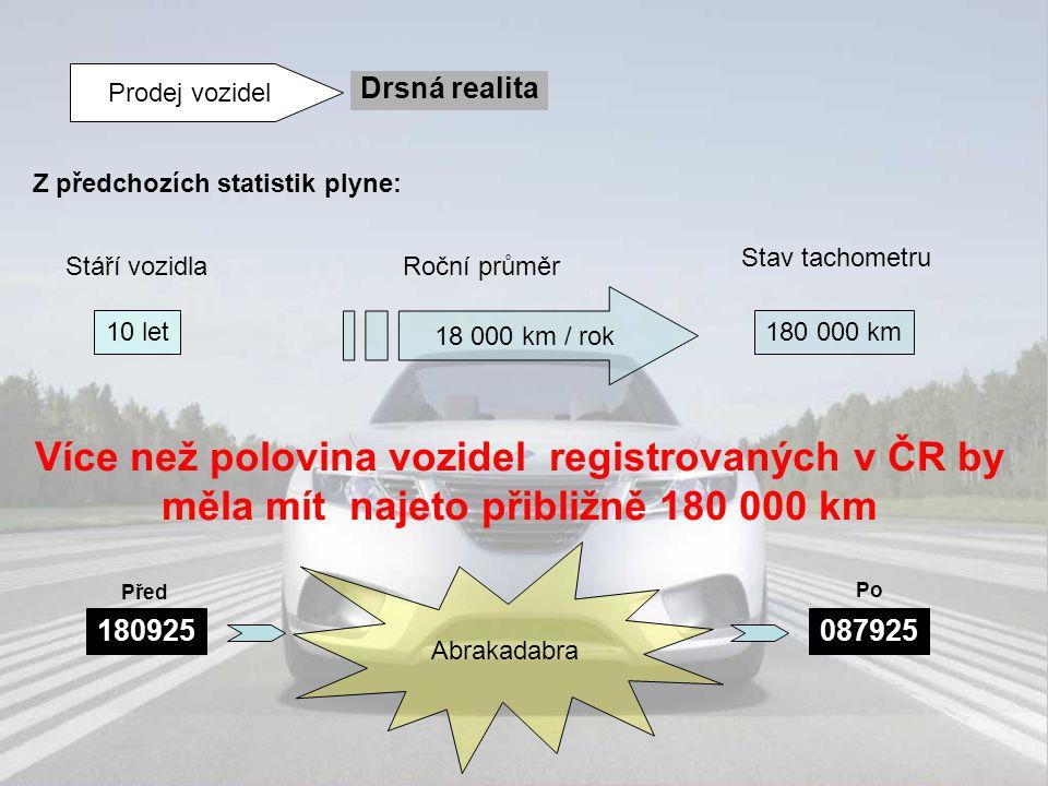 Prodej vozidel Drsná realita Z předchozích statistik plyne: 10 let 18 000 km / rok 180 000 km Stáří vozidlaRoční průměr Stav tachometru Více než polov