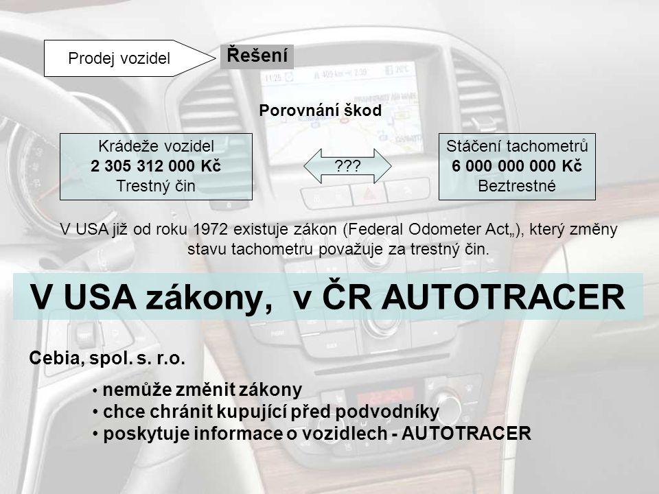 V USA zákony, v ČR AUTOTRACER Prodej vozidel Řešení Porovnání škod Krádeže vozidel 2 305 312 000 Kč Trestný čin Stáčení tachometrů 6 000 000 000 Kč Be
