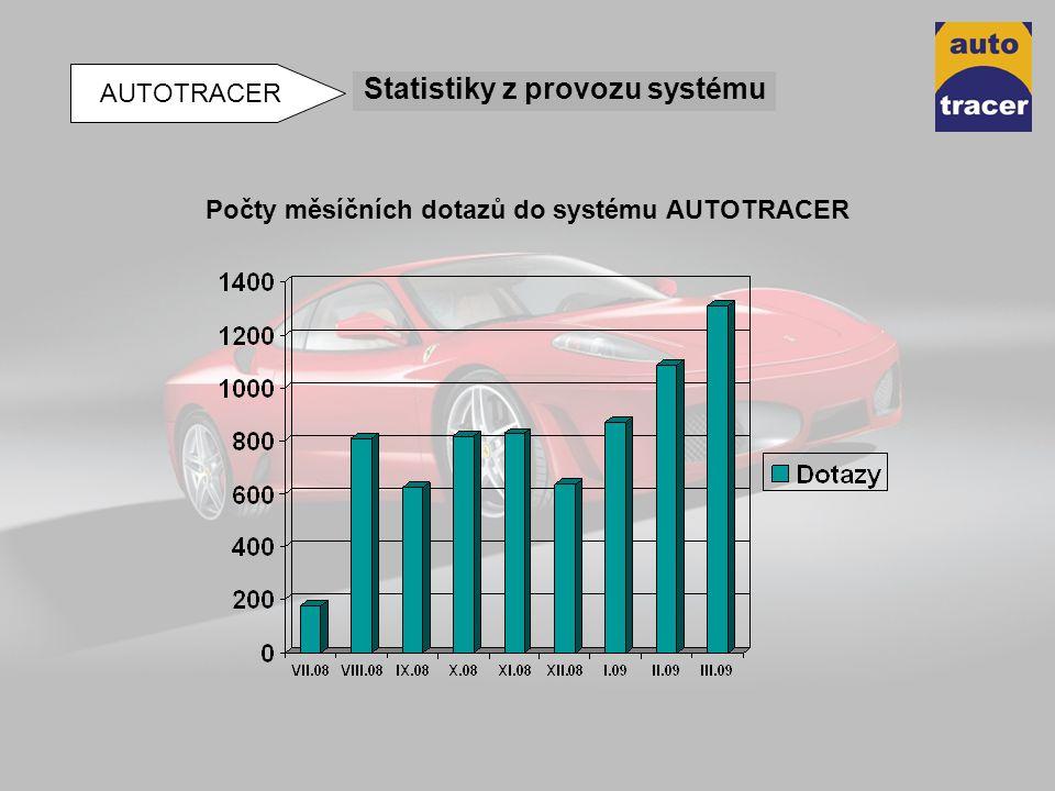 Počty měsíčních dotazů do systému AUTOTRACER Statistiky z provozu systému AUTOTRACER