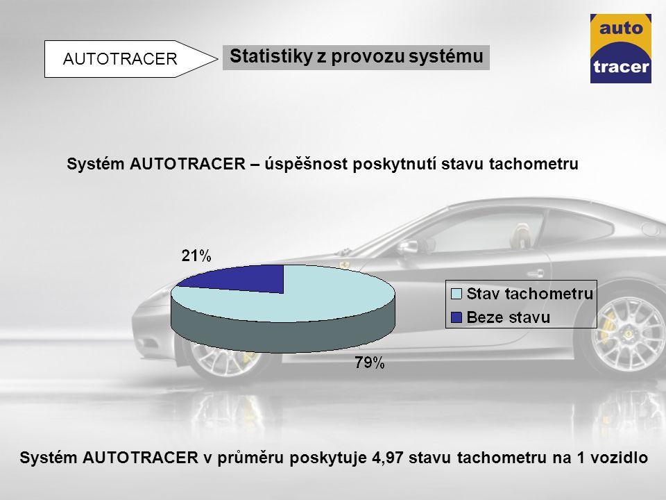 Systém AUTOTRACER – úspěšnost poskytnutí stavu tachometru Systém AUTOTRACER v průměru poskytuje 4,97 stavu tachometru na 1 vozidlo Statistiky z provoz