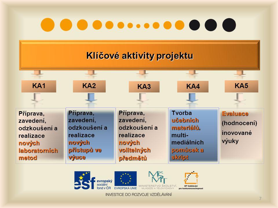 7 Klíčové aktivity projektu KA1 KA2 KA3 nových laboratorních metod Příprava, zavedení, odzkoušení a realizace nových laboratorních metod nových přístupů ve výuce Příprava, zavedení, odzkoušení a realizace nových přístupů ve výuce nových volitelných předmětů Příprava, zavedení, odzkoušení a realizace nových volitelných předmětů učebních materiálů Tvorba učebních materiálů, multi- pomůcek a skript mediálních pomůcek a skript KA5 KA4 Evaluace (hodnocení) inovované výuky