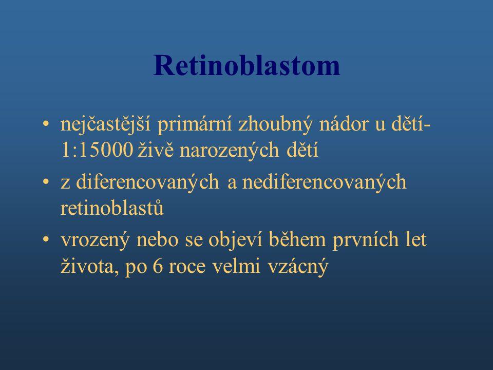 Retinoblastom nejčastější primární zhoubný nádor u dětí- 1:15000 živě narozených dětí z diferencovaných a nediferencovaných retinoblastů vrozený nebo se objeví během prvních let života, po 6 roce velmi vzácný
