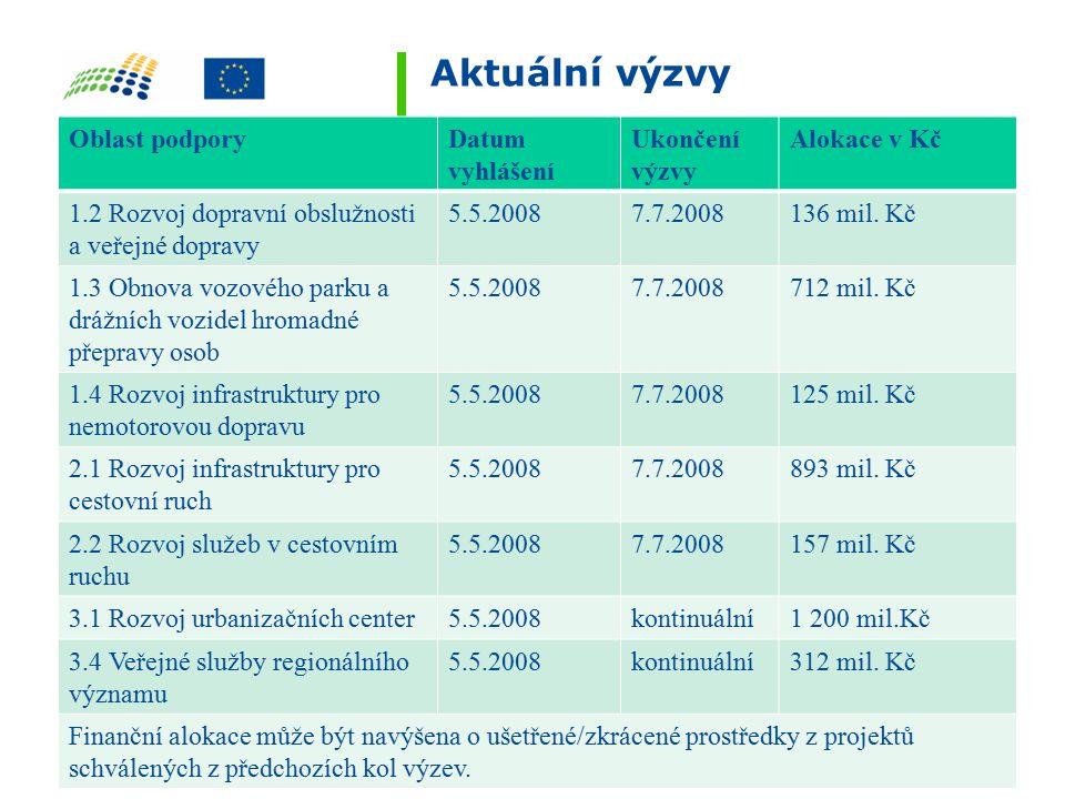 Aktuální výzvy Oblast podporyDatum vyhlášení Ukončení výzvy Alokace v Kč 1.2 Rozvoj dopravní obslužnosti a veřejné dopravy 5.5.20087.7.2008136 mil.