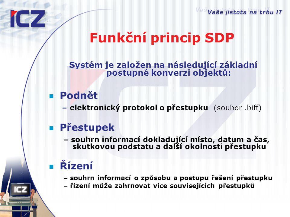 Funkční princip SDP Systém je založen na následující základní postupné konverzi objektů: Podnět – elektronický protokol o přestupku (soubor.biff) Přes