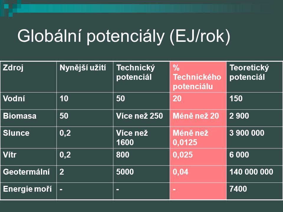 Globální potenciály (EJ/rok) ZdrojNynější užitíTechnický potenciál % Technického potenciálu Teoretický potenciál Vodní105020150 Biomasa50Více než 250M