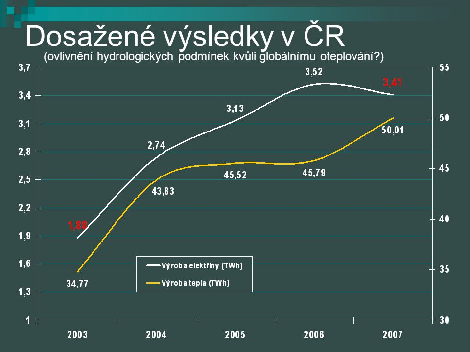 Dosažené výsledky v ČR (ovlivnění hydrologických podmínek kvůli globálnímu oteplování?)