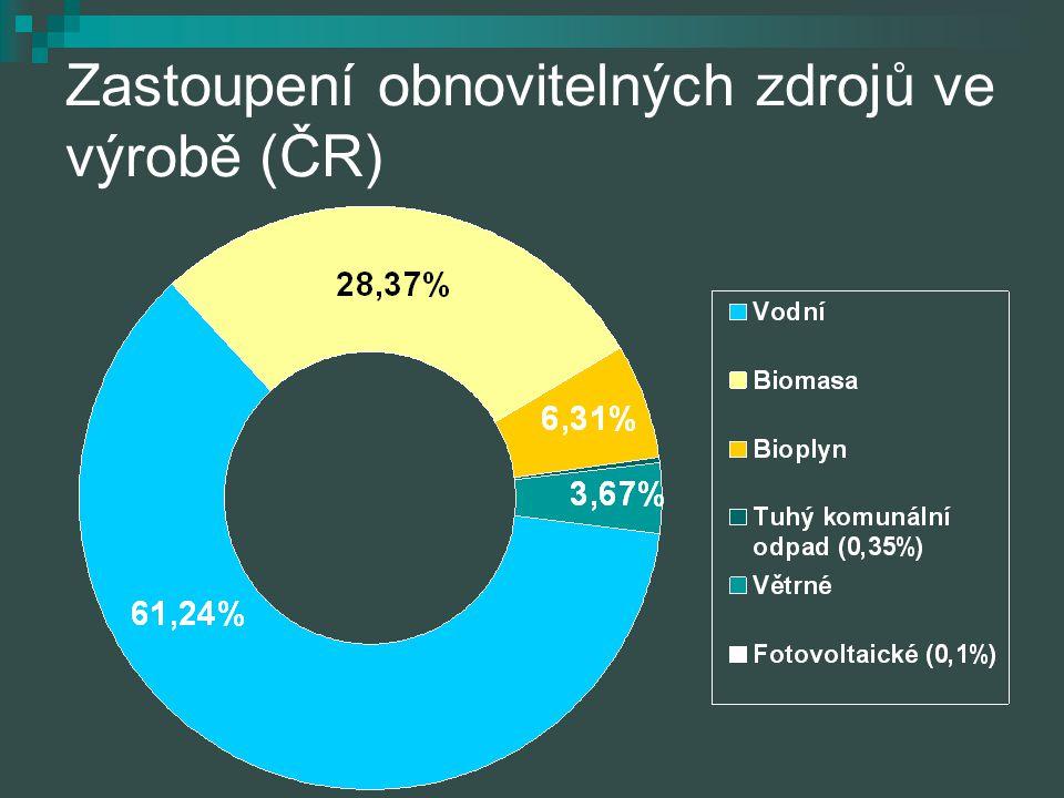 Zastoupení obnovitelných zdrojů ve výrobě (ČR)