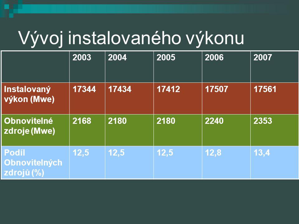Vývoj instalovaného výkonu 20032004200520062007 Instalovaný výkon (Mwe) 1734417434174121750717561 Obnovitelné zdroje (Mwe) 21682180 22402353 Podíl Obn