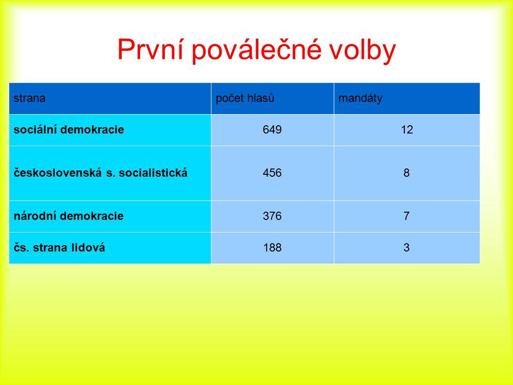 První poválečné volby stranapočet hlasůmandáty sociální demokracie64912 československá s. socialistická4568 národní demokracie3767 čs. strana lidová18