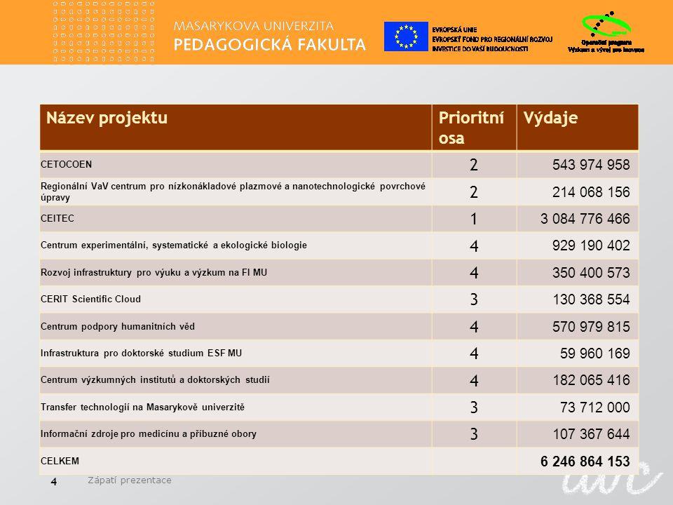 Řízení projektů na OP VaVpI na MU Projekty na MU se řídí všeobecnou směrnicí rektora o řízení projektu na MU 4/2009.
