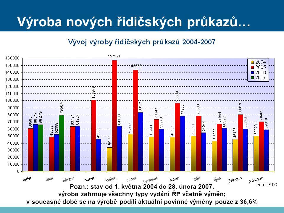 Výroba nových řidičských průkazů… Pozn.: stav od 1.