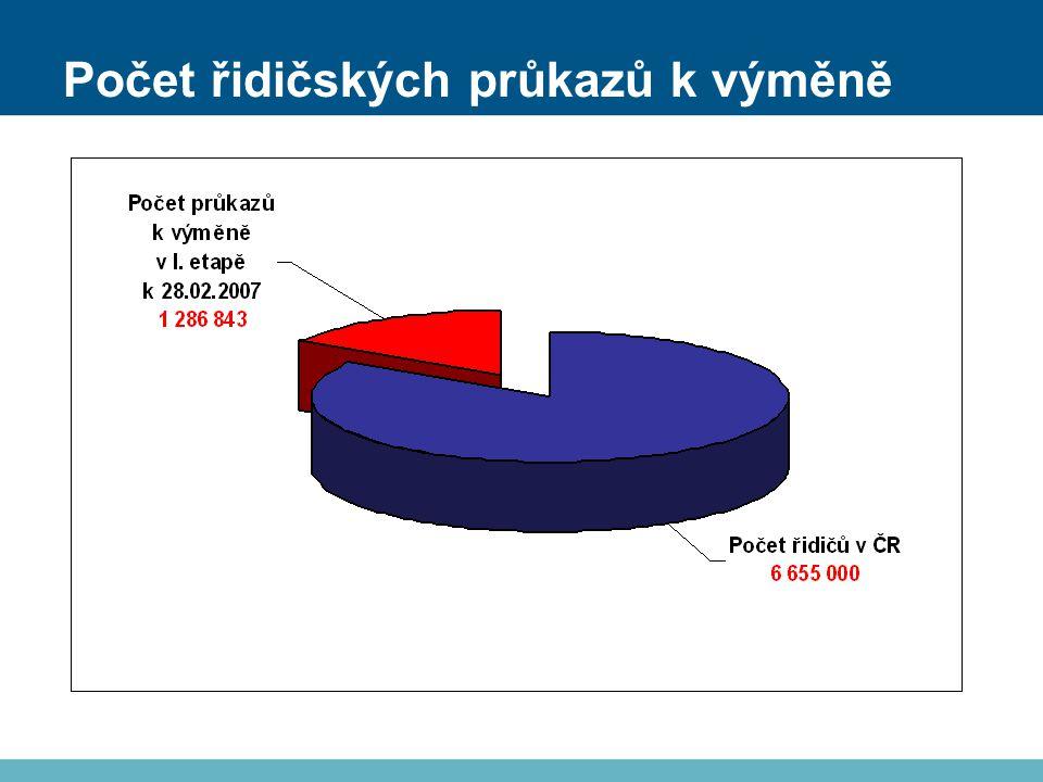 Počet řidičských průkazů k výměně