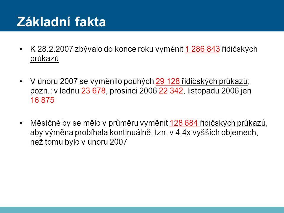 Základní fakta K 28.2.2007 zbývalo do konce roku vyměnit 1 286 843 řidičských průkazů V únoru 2007 se vyměnilo pouhých 29 128 řidičských průkazů; pozn.: v lednu 23 678, prosinci 2006 22 342, listopadu 2006 jen 16 875 Měsíčně by se mělo v průměru vyměnit 128 684 řidičských průkazů, aby výměna probíhala kontinuálně; tzn.